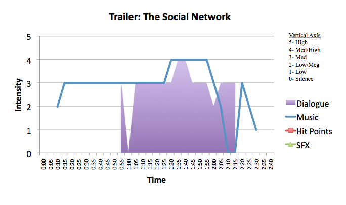 Drama: The Social Network