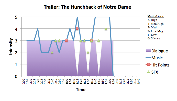 Animation: The Hunchback of Notre Dame
