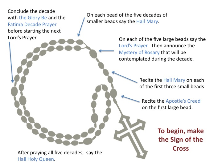 The Rosary The Word Is Catholic