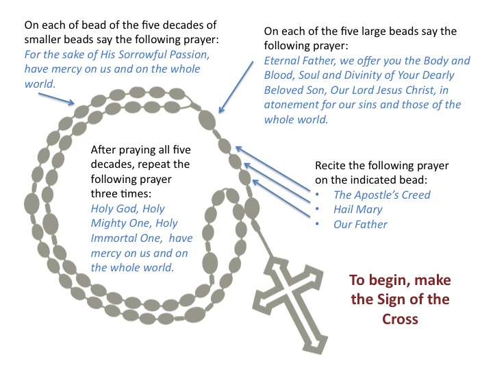 How-to-pray-the-Divine-Mercy-Chaplet.jpg