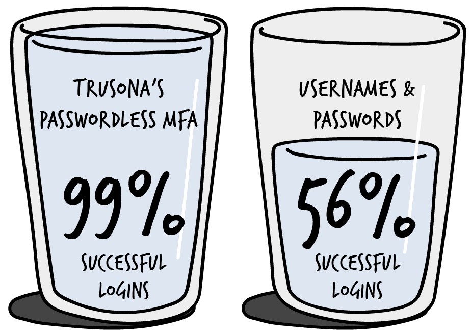 Also consider: Of the 30% that (inevitably) forgot their credentials, 13% chose passwordless MFA over password reset.