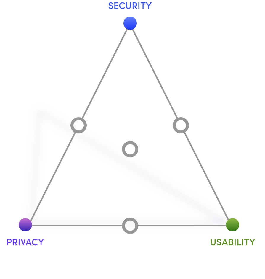 Trusona-Game-Triangle.png