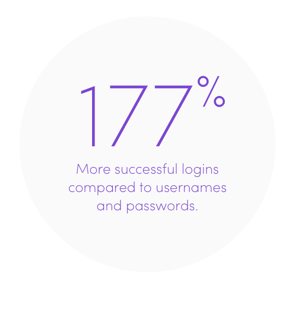 trusona-has-177-more-successful-logins-compared-to-usernames-and-passwords@2x.png