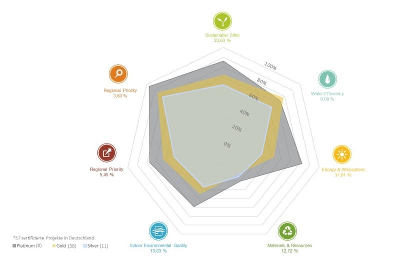 Abbildung: Durchschnittlicher Erfüllungsgrad je Kategorie aller LEEDv3 NC Projekte in Deutschland [Quelle: Lambertz, Theißen, Drzymalla, Höper, Baumann in greenbuilding 06/2017]