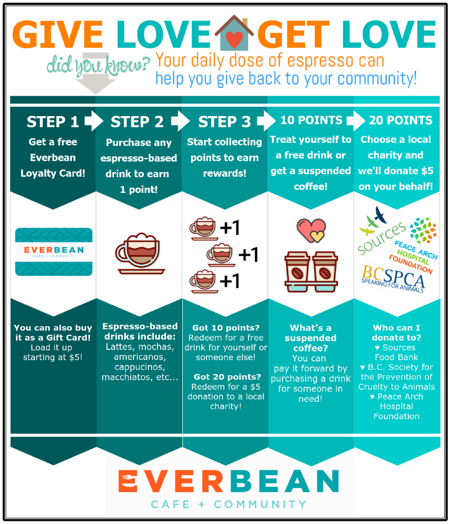 Infographic explaining Everbean's Give Love Get Love community initiative.