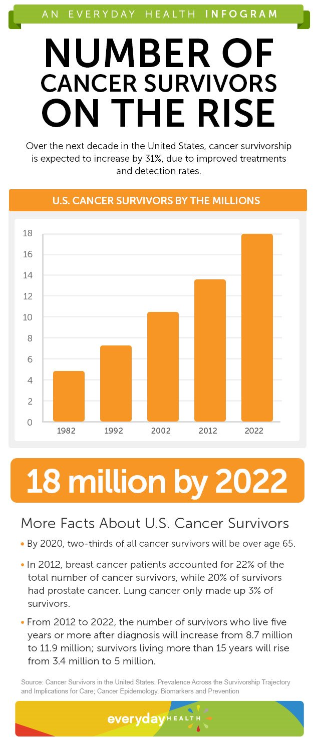 Cancer_Survivors_Infograph_v2.jpg