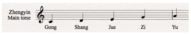 The base pentatonic scale in C Major. Image courtesy of webbrain.com