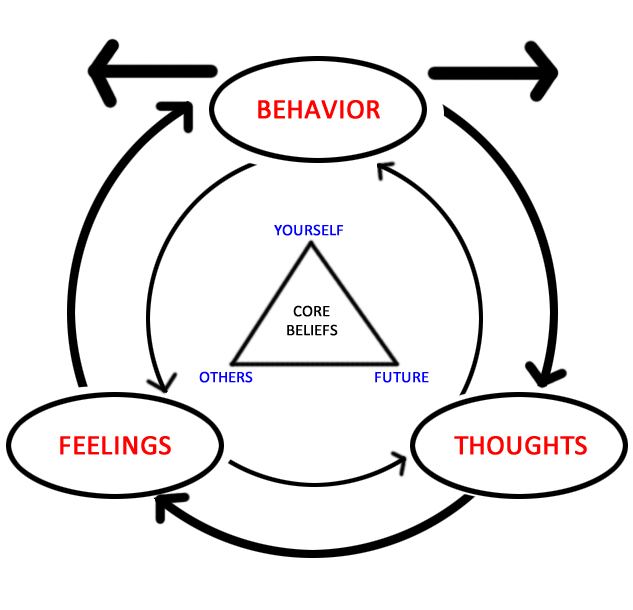 (This image sums up how our behaviors, feelings, beliefs, and thoughts interact. Check it out.)