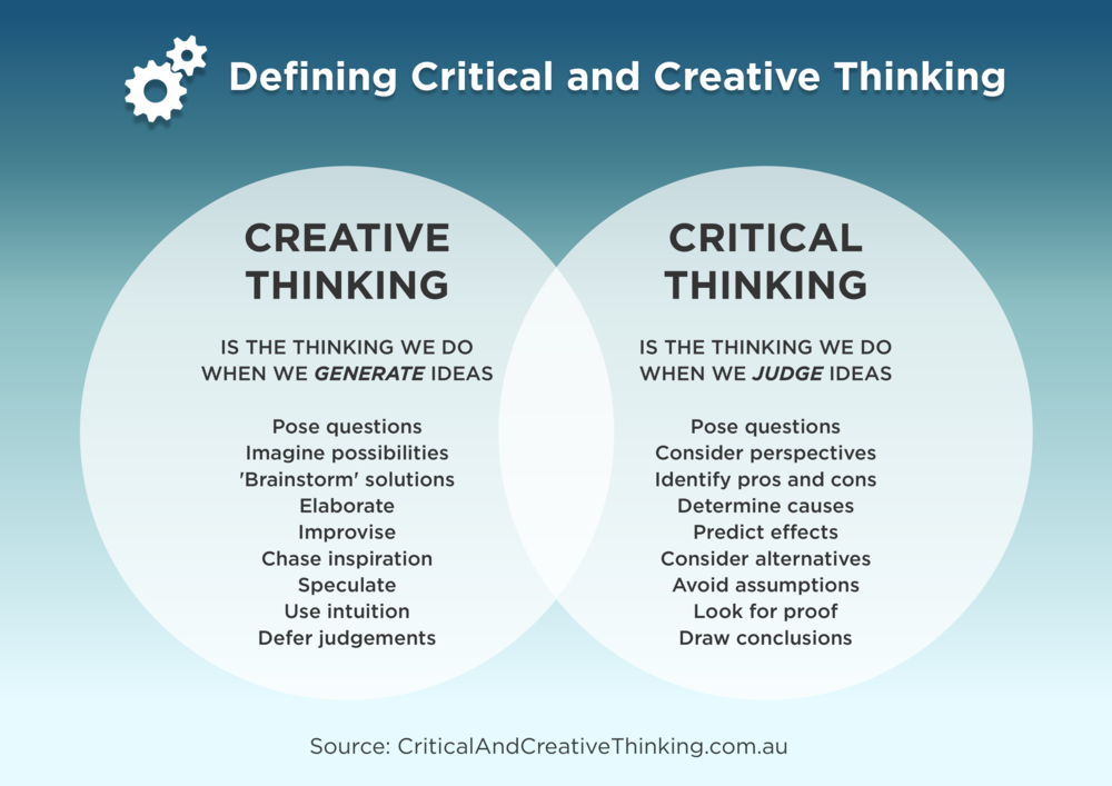 critical and creative thinking skills ppt These questions are open-ended, encourage collaboration and foster the development of critical thinking skills questioning we push students to dig deeper in their learning by asking guiding questions and providing a variety of resources for students to independently find answers.