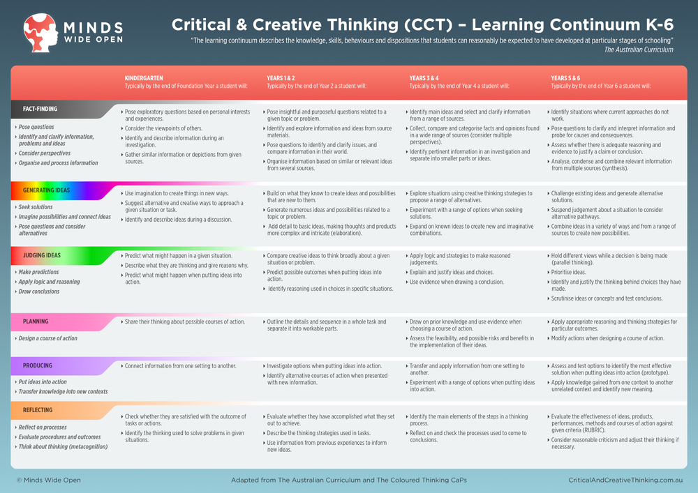 CCT learning continuum MWO.png