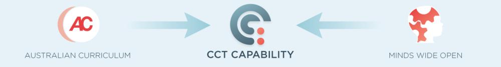 Aus Curriculum CCT capability MWO