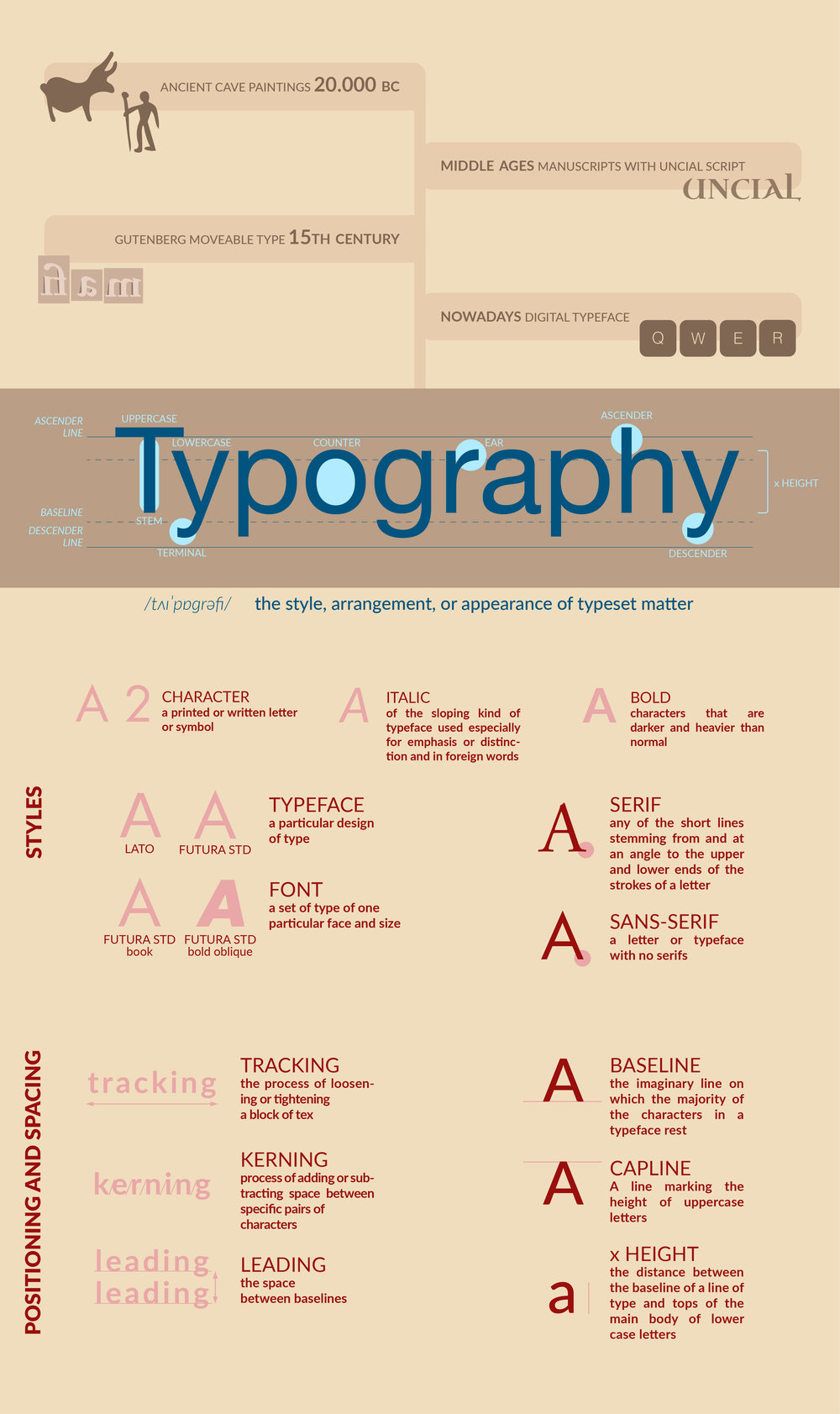 Typography infographic.jpg
