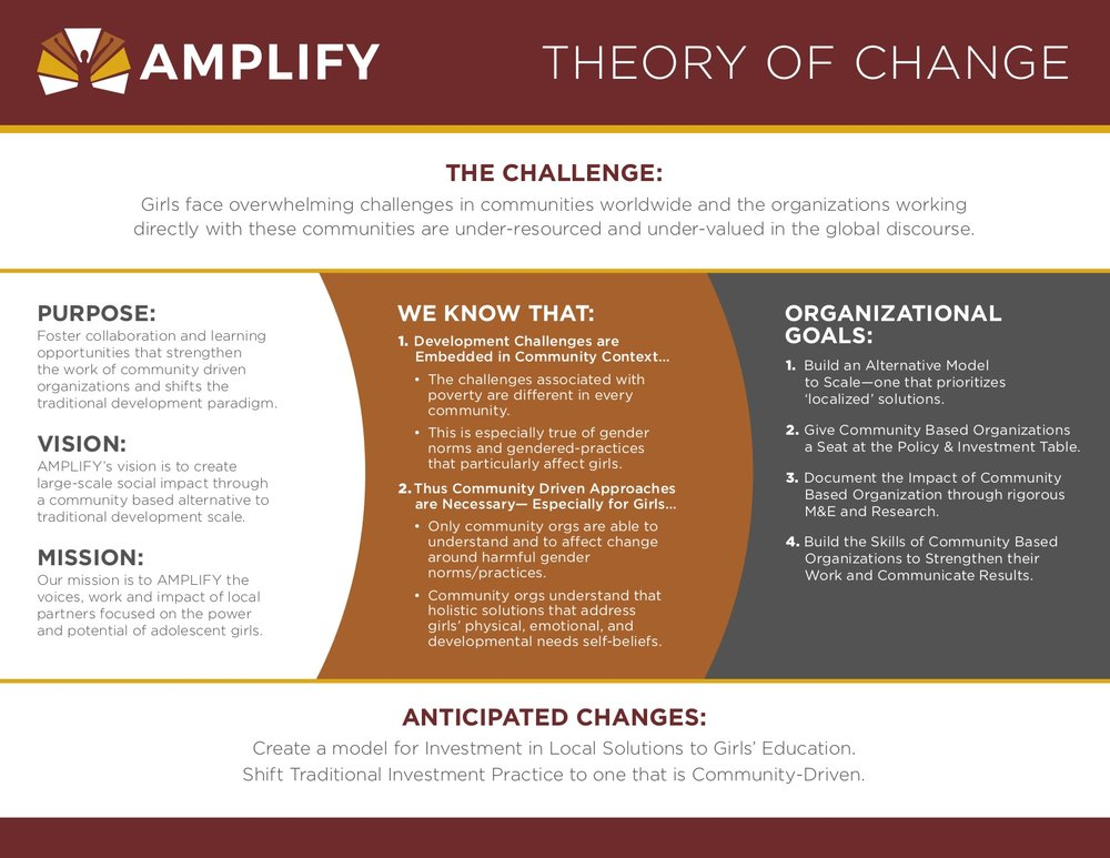 AMP001_Amplify_TheoryChange_Rd2.jpg