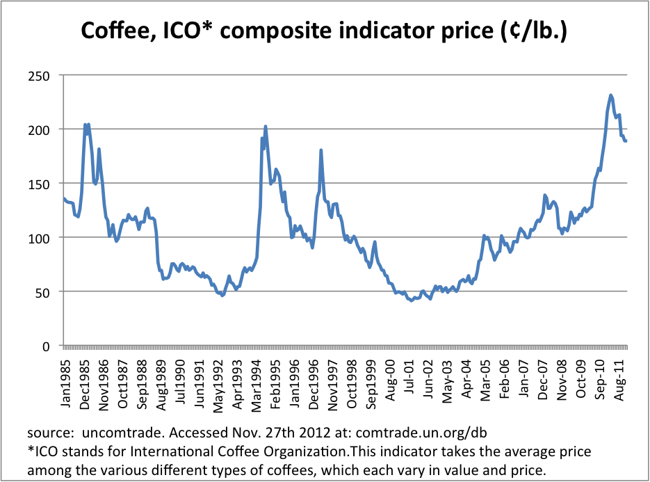 World Coffee Prices.