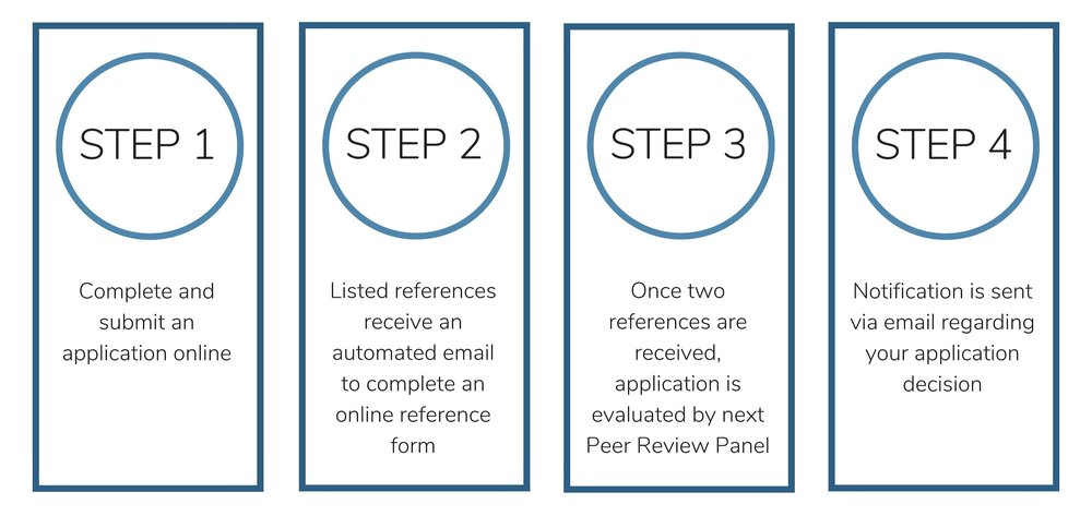 A graphic illustrating the steps for U.S. applicants. Step 1: complete and submit an online application. Step 2: listed references receive an automated email to complete an online reference form. Step 3: once 2 out of 3 references are received, the application is evaluated by a peer review panel. Step 4: notification is sent via email regarding your application decision