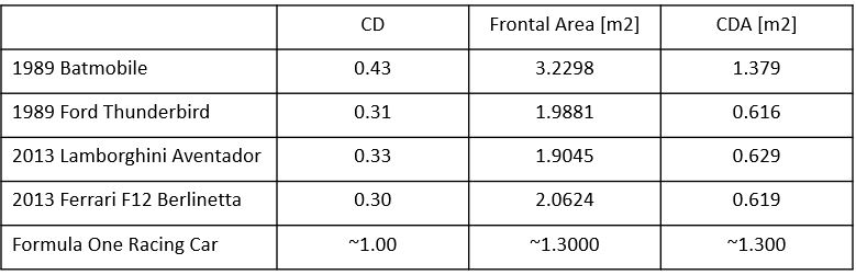 Comparison of CD and CDA [3]
