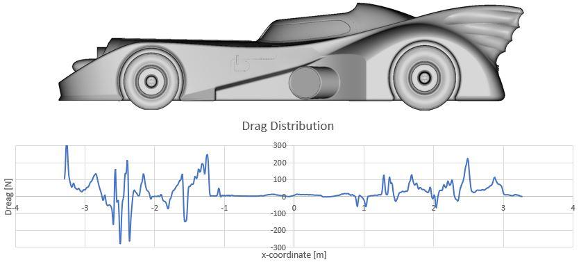 Drag Distribution