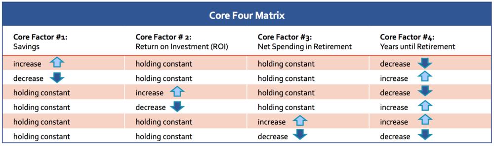 Core Four Matrix.png