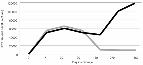 HPC Bacteria Growth in Two Stored Bottles of Water;  http://www.nrdc.org/water/drinking/bw/chap3.asp#figure8