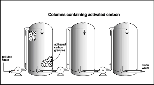 Activated Carbon Filtration Process
