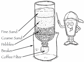 homemade water filter system. Conventional Water Treatment Coagulation And Filtration Safe Rh Safewater  Org Swimming Pool Filtration System Diagram Well Water Filter Installation Homemade Filter System