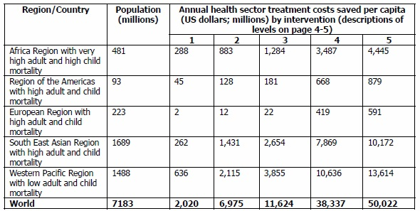 Health Care Costs Saved per Year, Based on Water and Sanitation Improvements;  http://www.who.int/water_sanitation_health/wsh0404.pdf