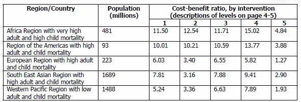 Cost-Benefit Ratio of Water and Sanitation Improvements;  http://www.who.int/water_sanitation_health/wsh0404.pdf