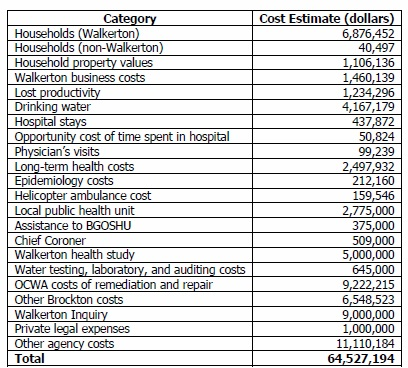 Estimated Costs Associated with E. coli Outbreak in Walkerton, Ontario; http://www.archives.gov.on.ca/en/e_records/walkerton/part2info/commissuepapers/13livernois/14-Livernois1.pdf