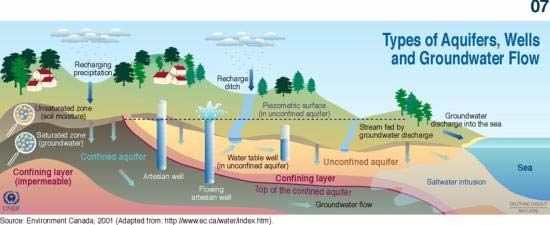 Types of Aquifers, Wells and Ground Water Flows