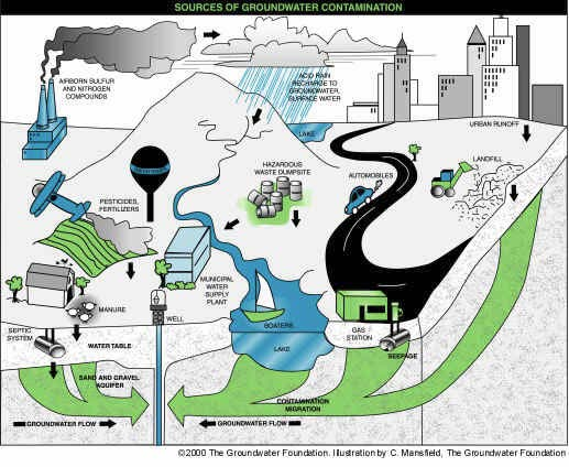 Sources of Pollution;  http://www.groundwater.org/get-informed/groundwater/contamination.html