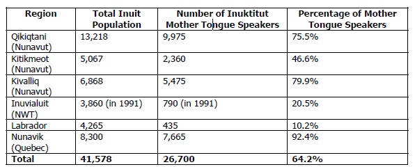 Number of Inuktitut Speakers in Various Regions of Canada