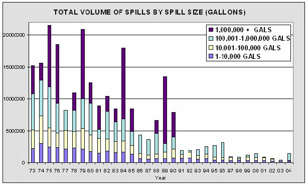 Total Volume of Oil Spills in the United States Per Year; United States Coast Guard
