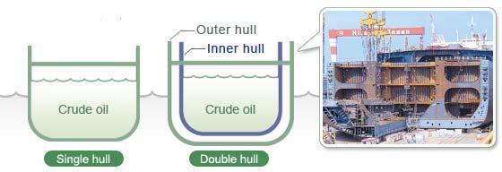 Double Hull Ship