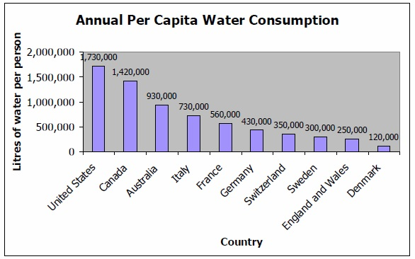 Annual Per Capita Water Consumption