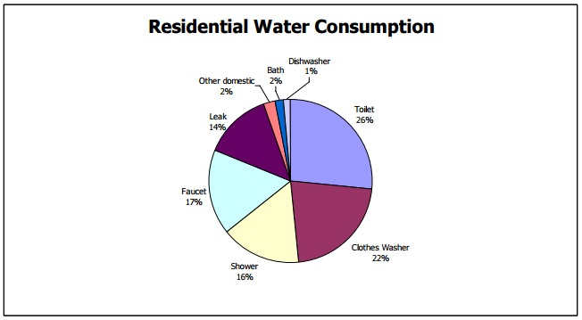 Residential Water Consumption