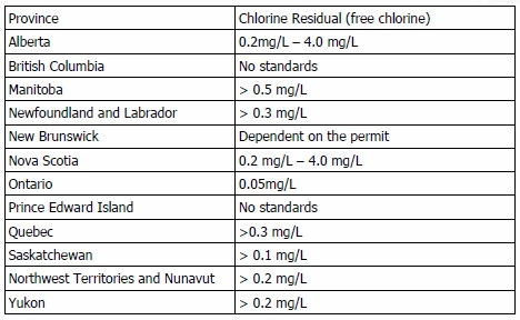 What Is Chlorination Safe Drinking Water Foundation