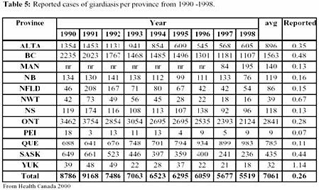 Reported cases of giardiasis per province from 1990-1998