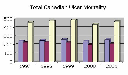 Source: Statistics Canada: Vital Statistics Death Database (Health Statistics)