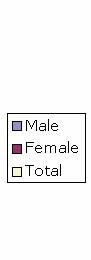 Male Female Total.jpg