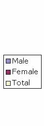 Male Female Total.jpg