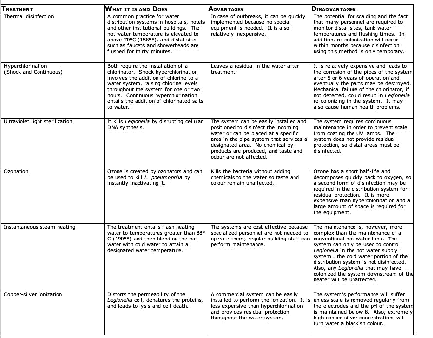 Treatment Methods Chart