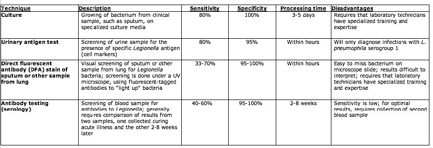 Laboratory Methods for Clinical Diagnosis of Legionella Infection