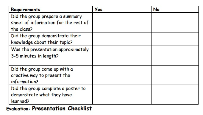 Elementary Operation Water Drop Presentation Checklist