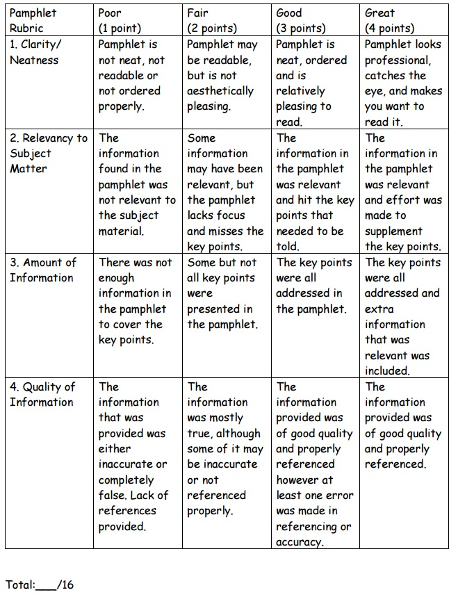 Pamphlet Rubric for Total Hardness PBL