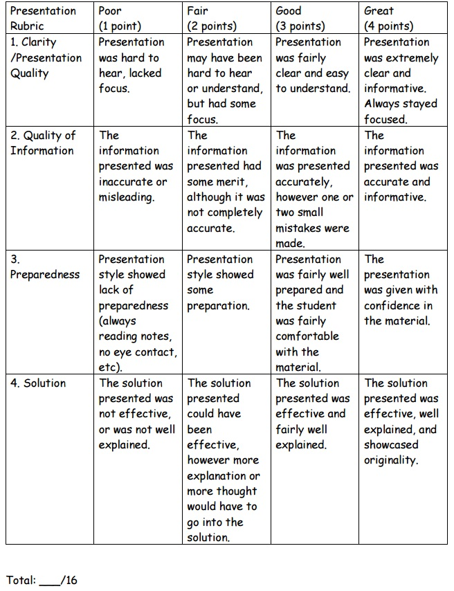 Presentation Rubric for Total Hardness Problem-Based Learning
