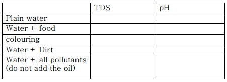 TDS and pH chart