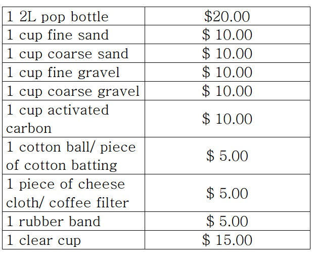 Price Tags for Filter Materials