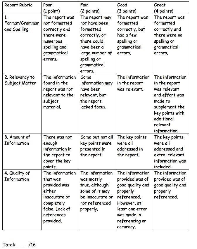 Problem-Based Learning Report Rubric