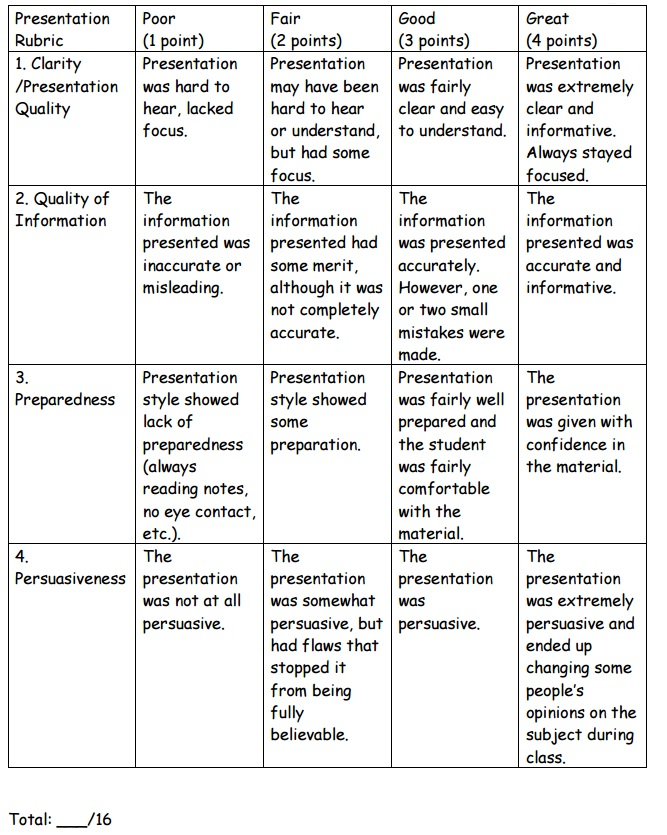 Problem-Based Learning Presentation Rubric