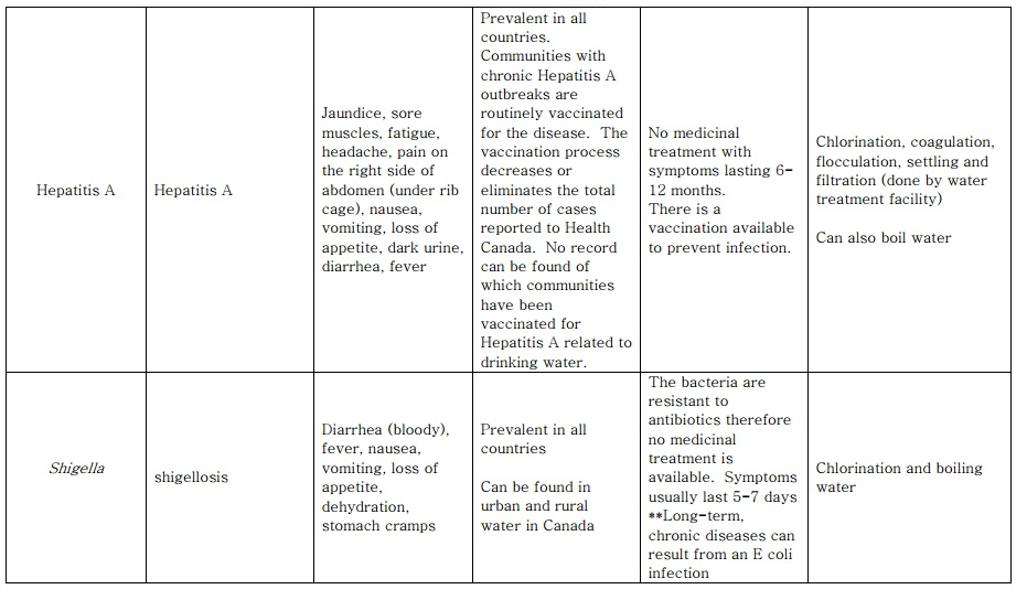 Waterborne Diseases Completed Chart Hepatitis A Shigella